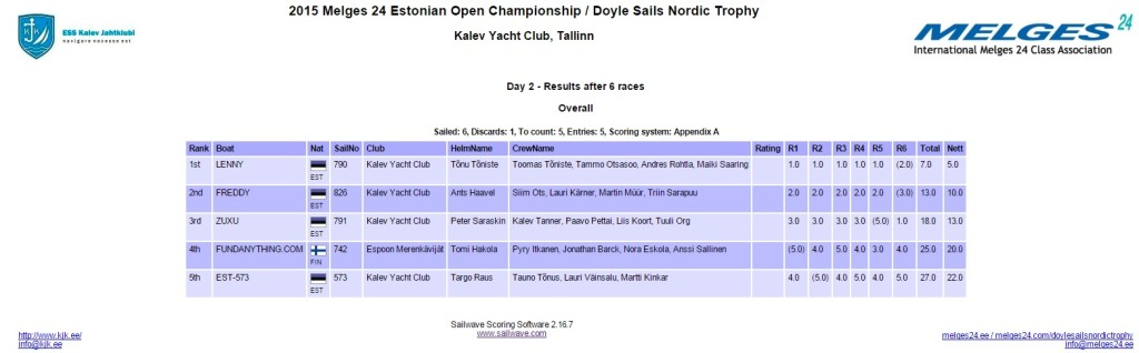 M24 EST Champ and Doyle Sails Nordic Trophy 2015_Day2