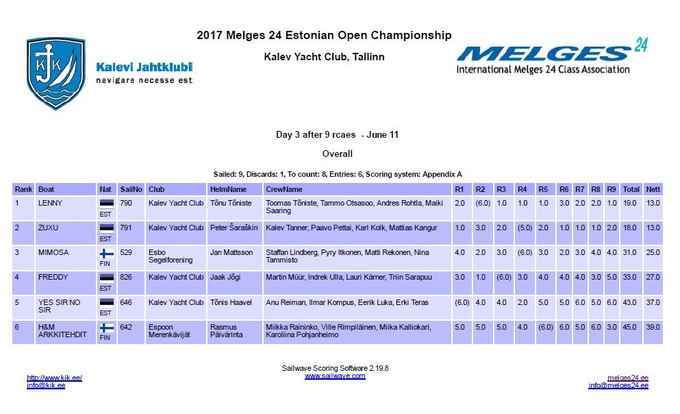 Day 3 - 9 races - 2017 Melges 24 Estonian Open Championship at Kalev Yacht Club, Tallinn